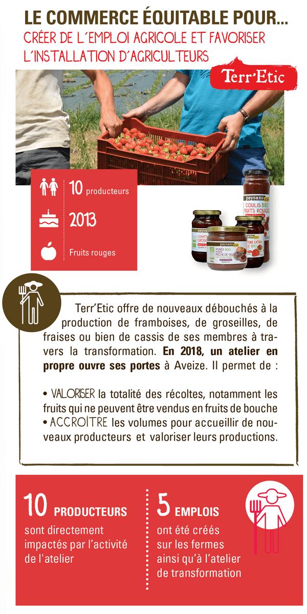 Commerce équitable quel impact pour les producteurs français ?