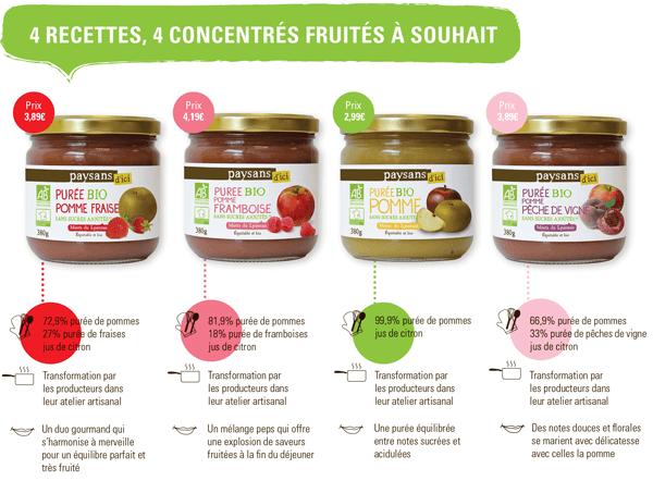 Gamme purée de fruits bio et équitables origine France