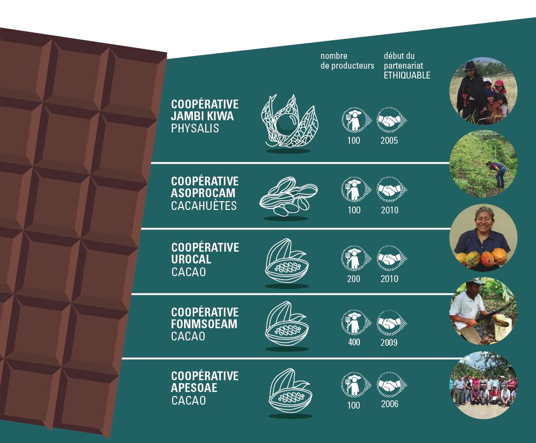 tracabilté cacao cru ethiquable