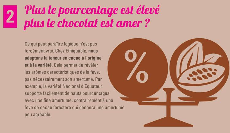 chocolat noir tout savoir