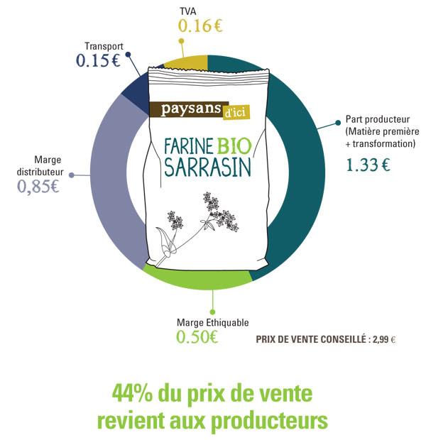 Décomposition prix sarrasin commerce équitable France
