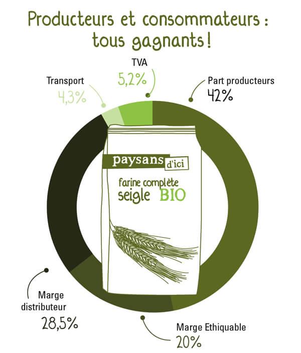 Des prix rémunérateurs pour les farines bio